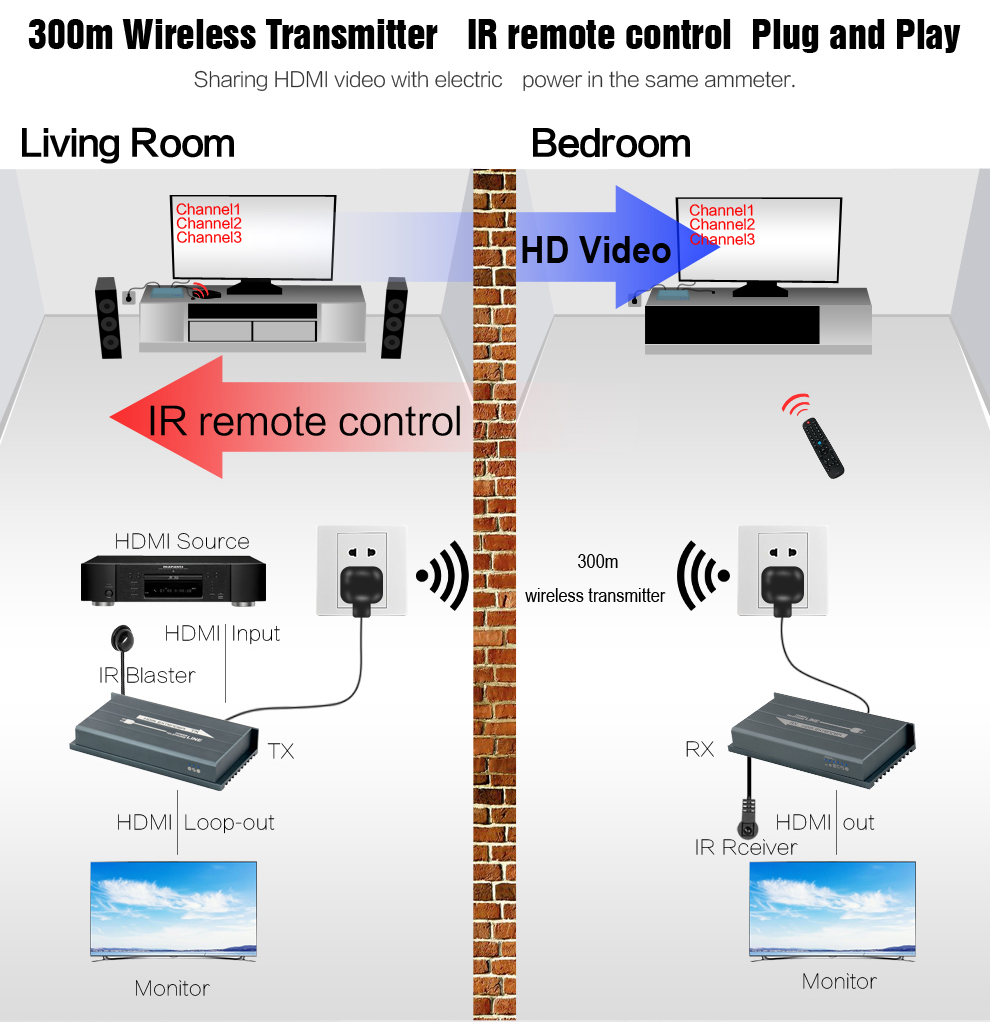 MiraBox HDMI Power Line Extender Support 1080p 300m wireless transmission IR No line Wireless HD video HDMI Transmitter Receiver (3)