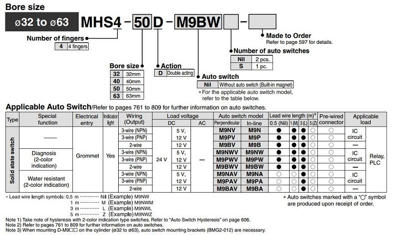 MHS4 2