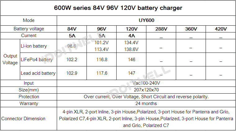 60v battery charger
