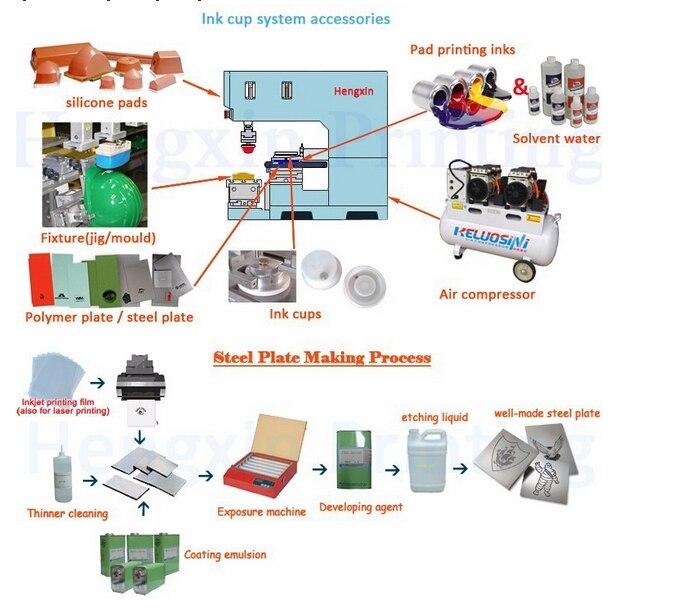 pad printing process