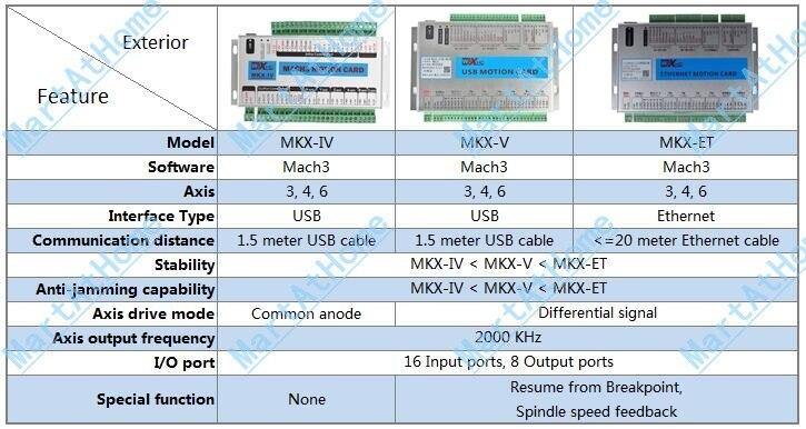 SM640-compare