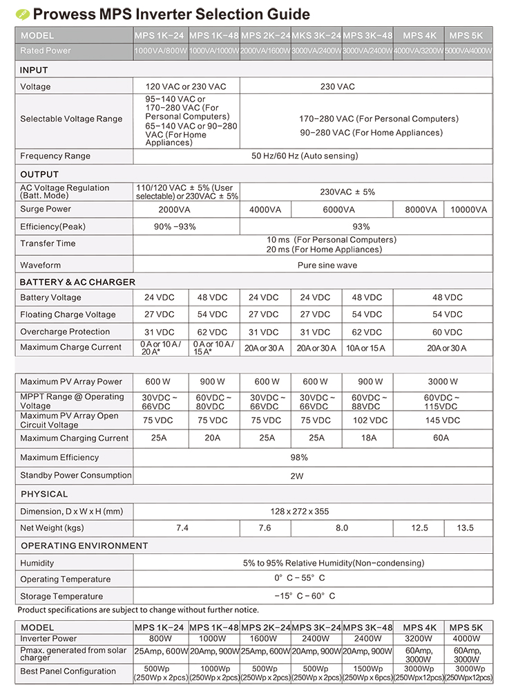MPS-specifications