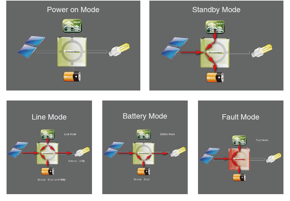 EASUN POWER 10KW Solar Inverter 80A MPPT Off Grid Inverter 48V 220V Pure Sine Wave Hybrid Inverter With 60A Battery Charger08
