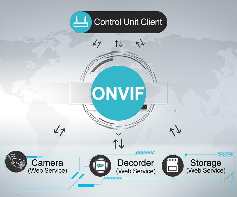 ONVIF-930