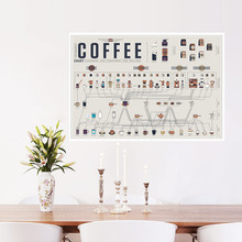 Coffee formula ratio of graphic evolutionary history Adornment bar kitchen Decoration vintage kraft paper posters wall stickers(China)