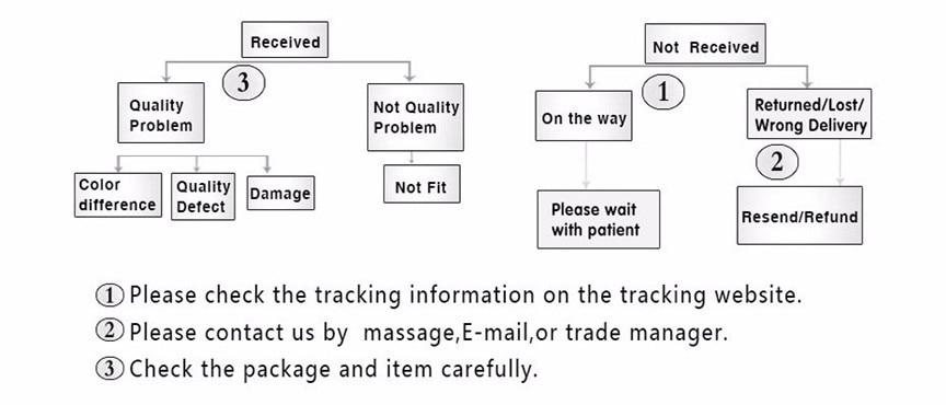 shipping problem
