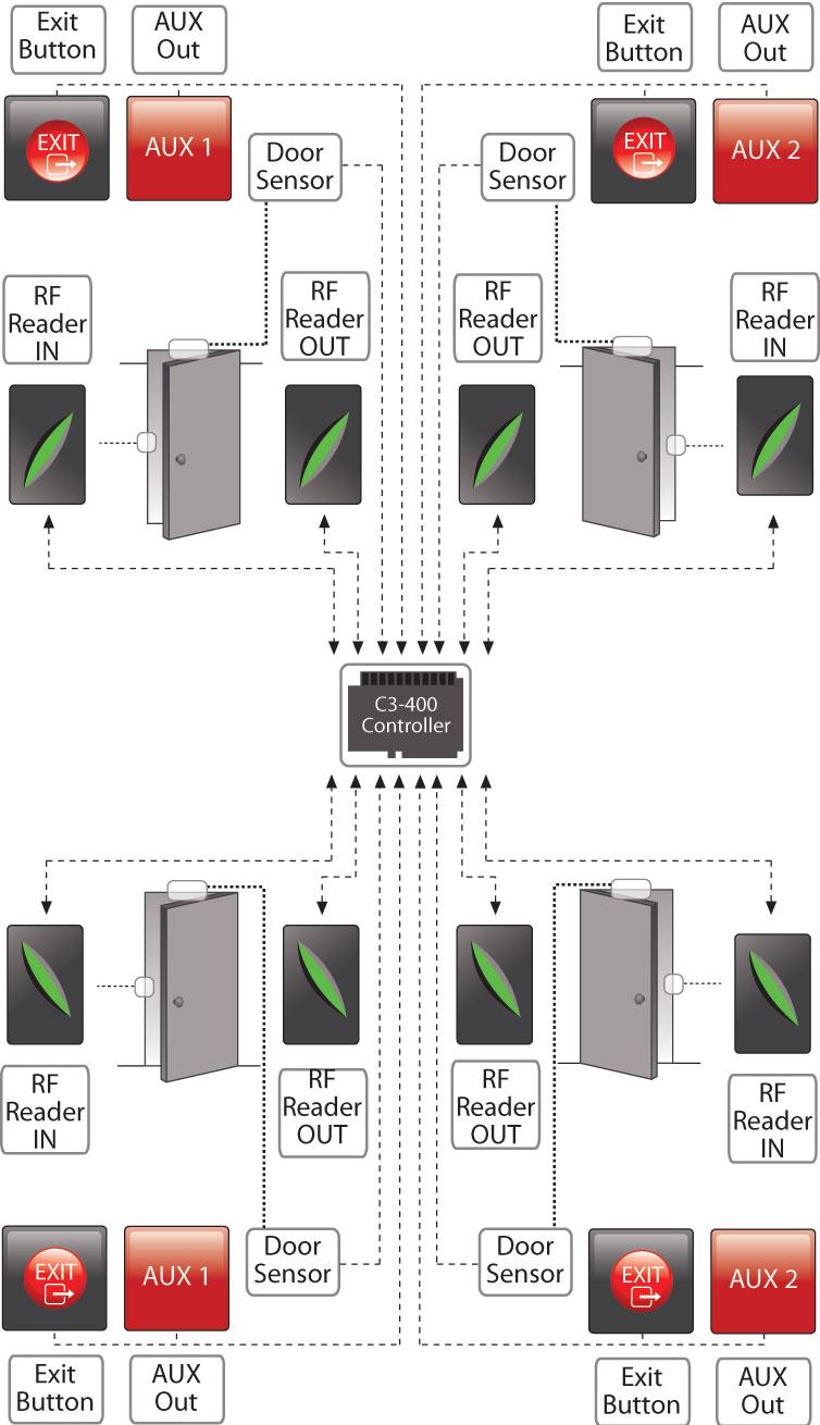 c3-400-diagram