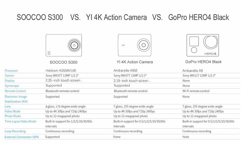 SOOCOO S300 4K 30FPS Sports Camera 2.35 Touchscreen Hi3559V100 IMX377 EIS Wifi External Mic GPS (18)