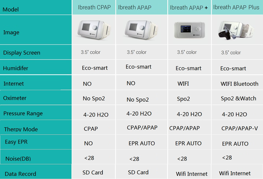 cpap compare