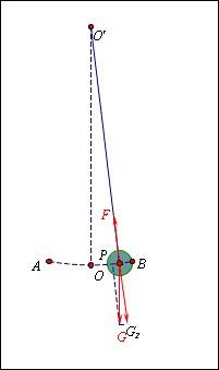 schéma de représentation du balancier