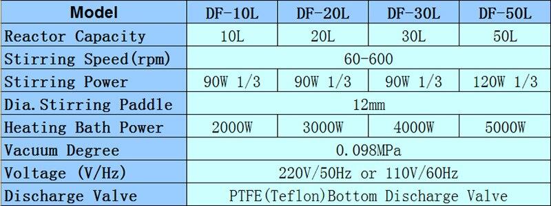 DF10L-50L