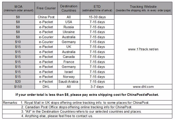 shipping details