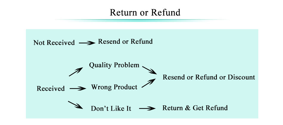 9-return-or-refund