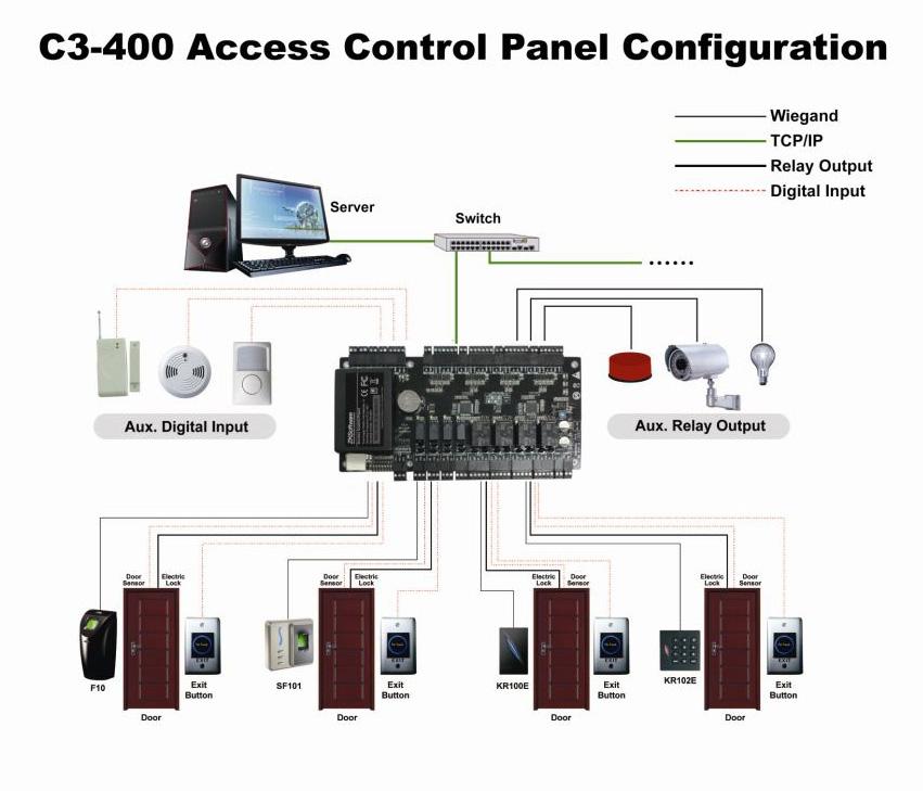 C3-400 Diagram