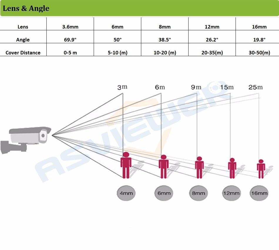 Lens & Angle