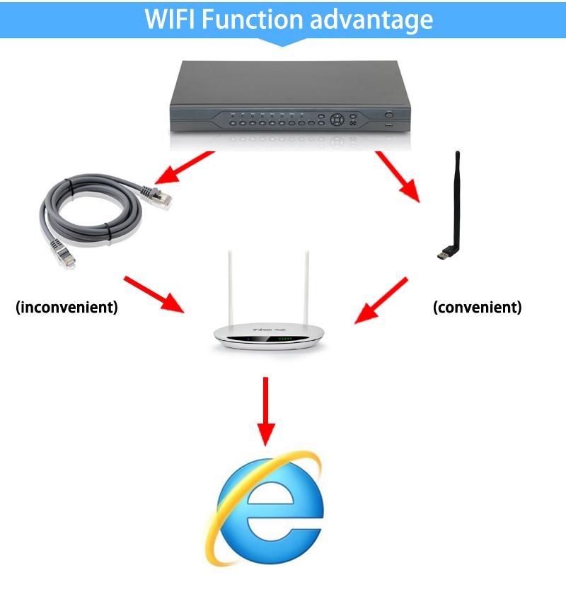 32ch ahd wifi dvr function advantage picture 01