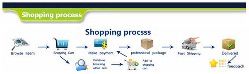 2 shopping process
