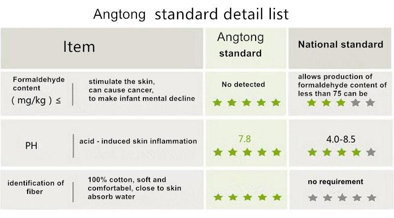 standard detail list