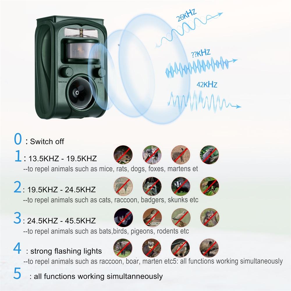 Ahuyentador de Pajaros Resistente al Agua IP66 con Detector de Movimiento y Repelente de P/ájaros Flash Carga Solar Repelente Gatos Profesional de Cobertura Amplia 5 modos