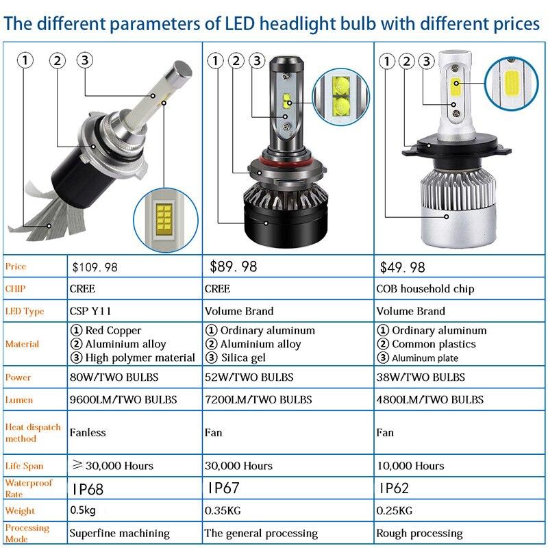 light bulbs for auto