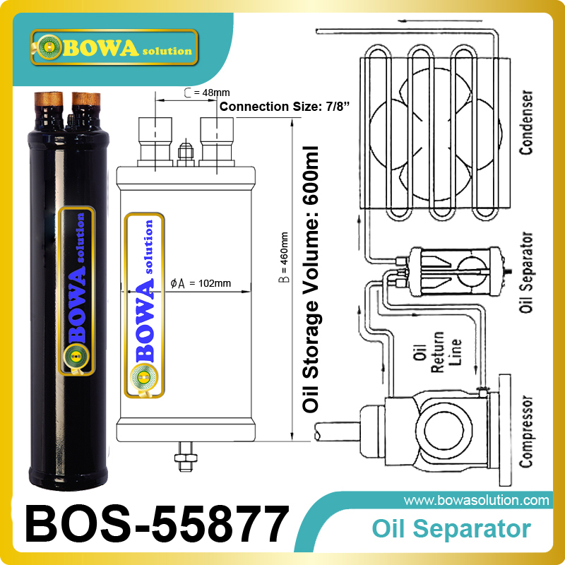 Oil Separator enable the oil ejected of the compressor to return to the crankcase<br>
