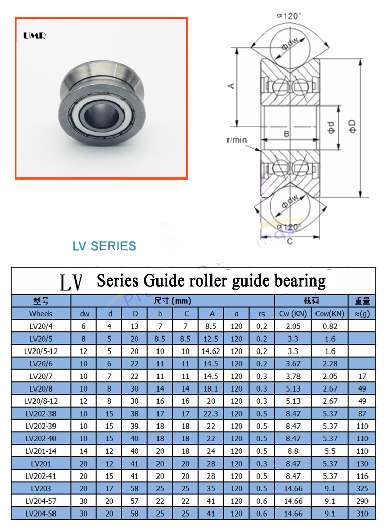 LV203ZZ V Groove Guide roller bearings LV203 ZZ RV203/17 17*58*25 15*40*18 (Precision double row balls) ABEC-5<br><br>Aliexpress