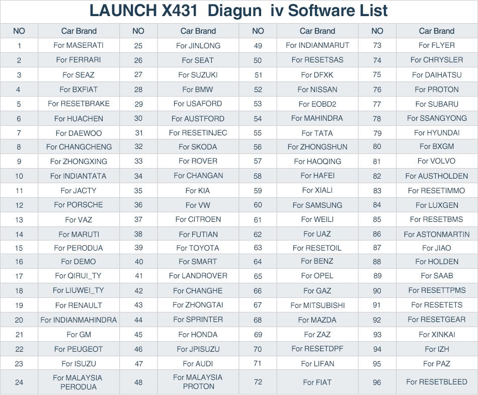 diagun iv software list
