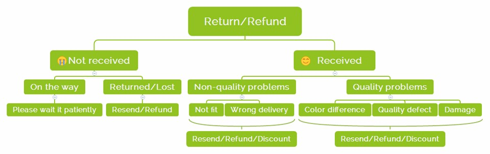 Return Refund-English