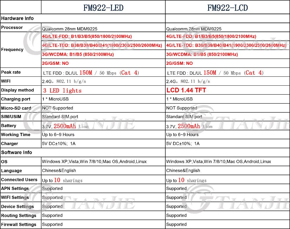 TJ-FM922-LED&FM922-LCD