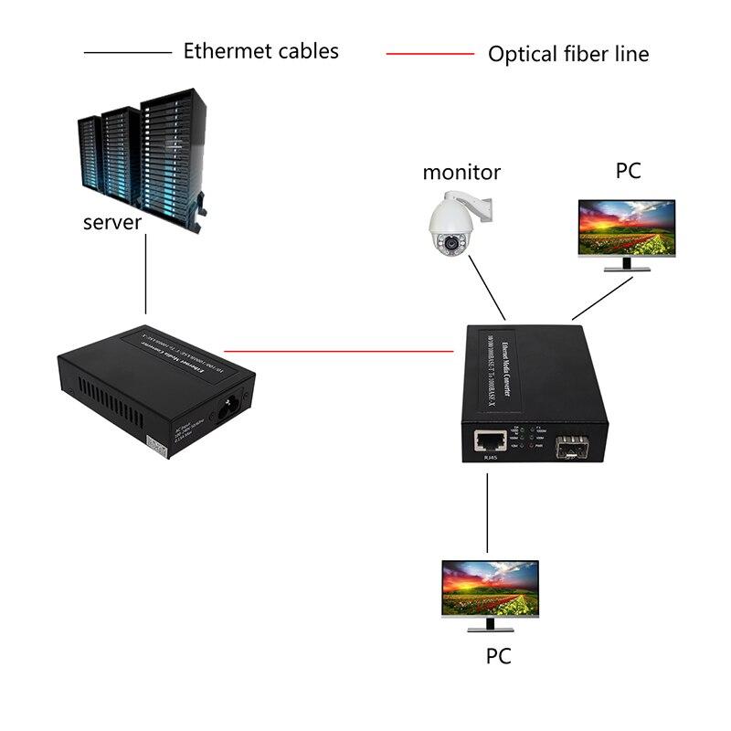 100Base-FX - 1000Base-X - 2 - 800