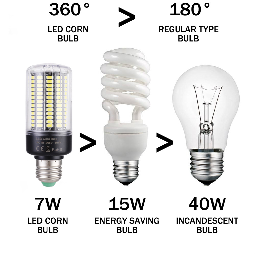 LUCKY LED Corn Bulb Light E27 E14 3W 5W 7W 9W 12W 15W No Flicker 360 degrees for Pendant Light Source AC110V 220V 5730 SMD lamp 9