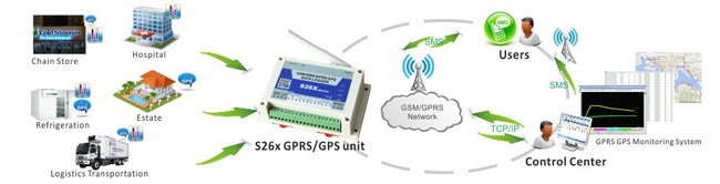 S260 GPRS GPS Temperature monitoring solutions