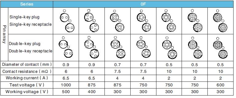 Fischer pin array