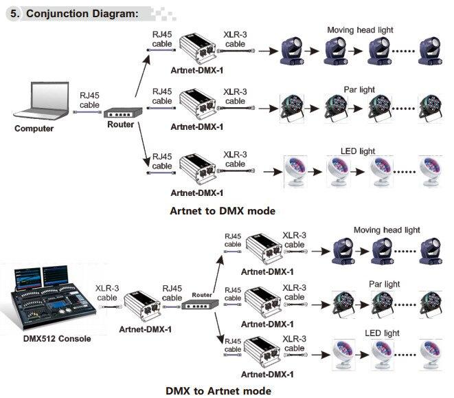 Artnet-DMX-1 6_