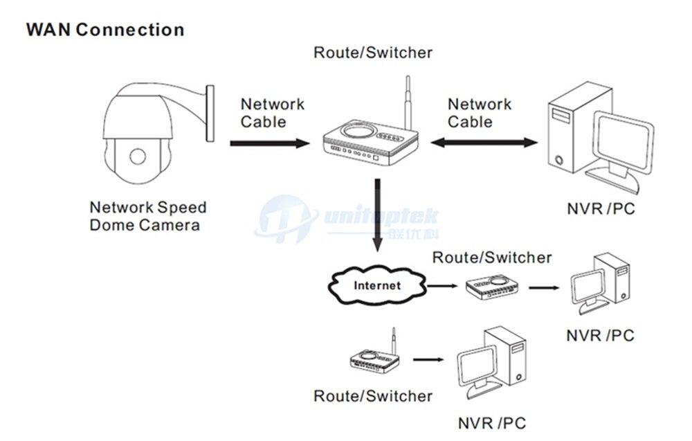 10 5MP Speed Dome IP Camera