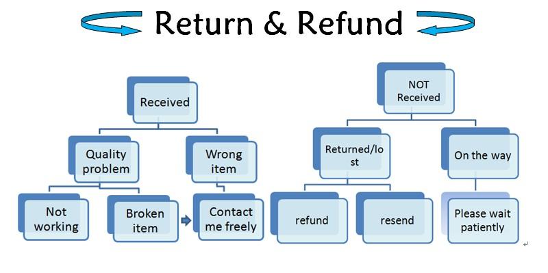 return mode
