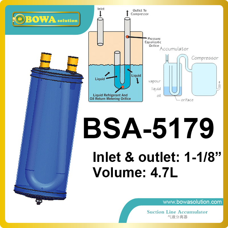 Gas and liquid separator installed in air conditioning and refrigeration systems where a sudden surge of liquid down<br>