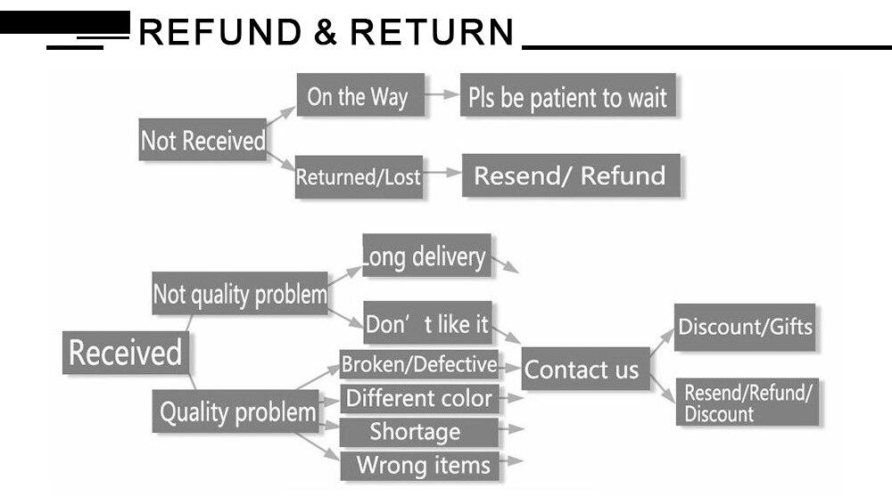 5-refund