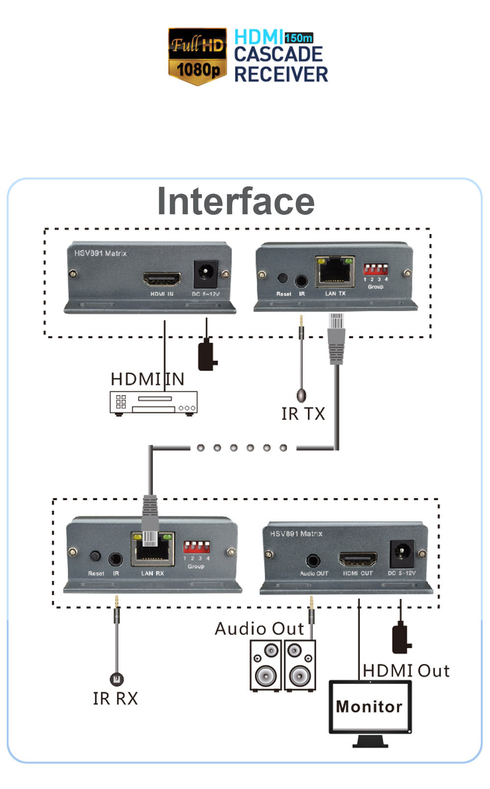 Detail Feedback Questions About 44 Hsv891 Matrix Hdmi Extender With Details 4x4 Cat5e Cat6 Auto Switch Splitter Ir Over Cat5 Transmitter And Receiver Via To Utp