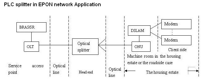 PLC in EPON Application