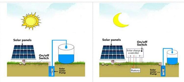 pond solar pump