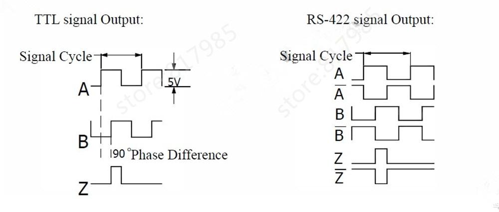 TTL signal info