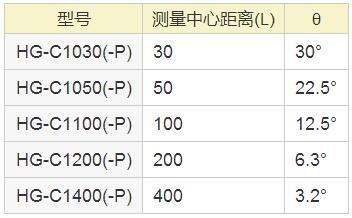 HG-C1030 C1050 C11006