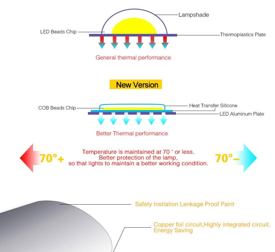 AC 110V 220V LED COB Lamp Chip 20W 30W 50W 100W 150W Full Spectrum LED Plant Grow Light Driverless Smart IC DIY LED Floodlights (14)