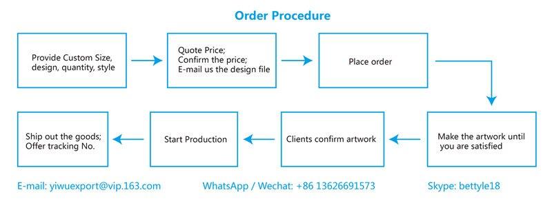 order produce