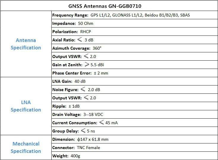 GNSS ANTENNA GN-GGB0710