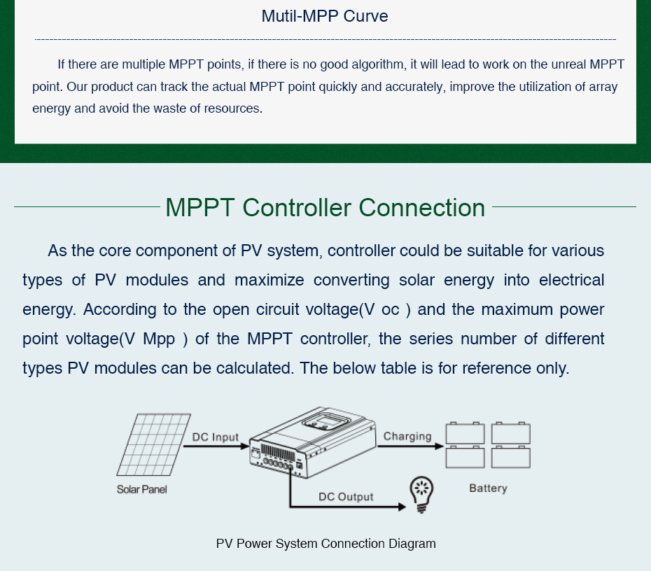 EASUN POWER MPPT Solar Controller 40A 60A 48V36V Solar Charger 24V12V Battery Charge Max 150VDC Input Auto Back-light LCD_06