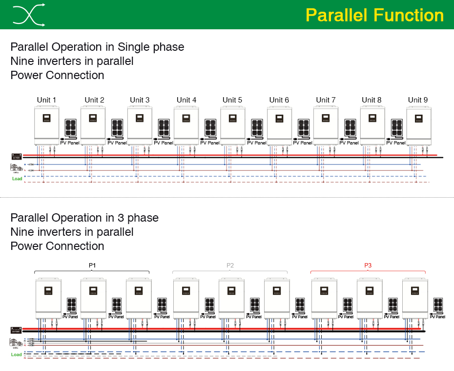 Parallel Function