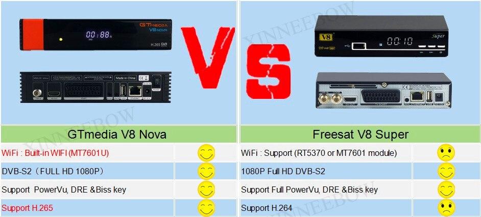 v8 nova vs v8 super