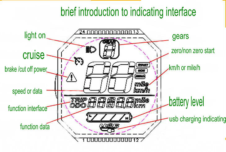 indicating screen